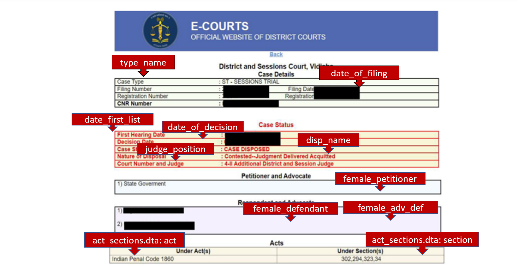 E-Courts variables